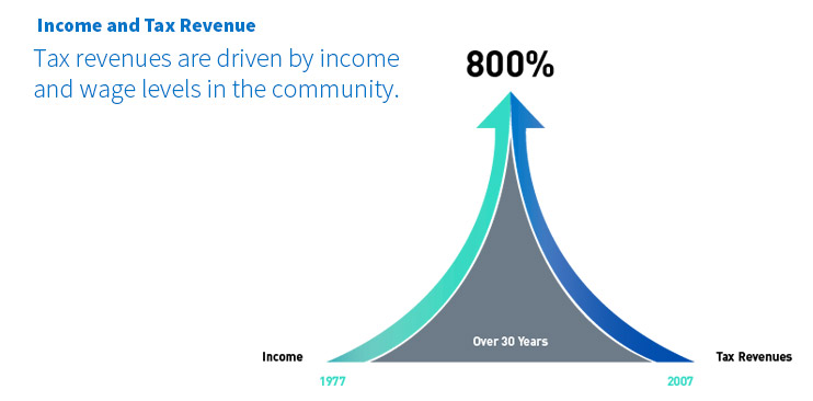 Income and Tax Renevue Chart